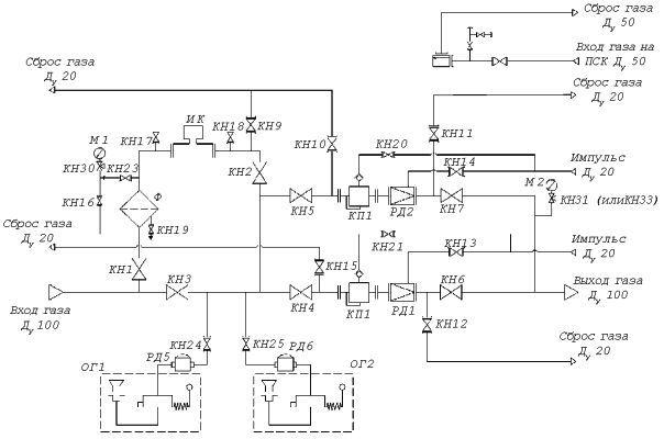 Схема пневматическая функциональная: КН1-КН7 - запорная арматура Ду100; КН8 - запорная арматура Ду 50; КН9-КН15...