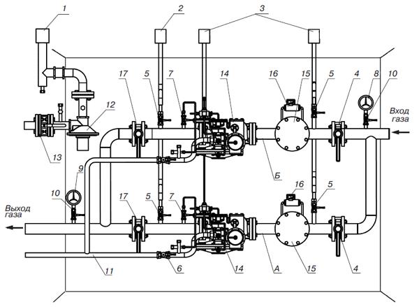 Газорегуляторный пункт(ГРП) с основной и резервной линиями редуцирования: 1, 3 - сбросные и продувочные трубопроводы...